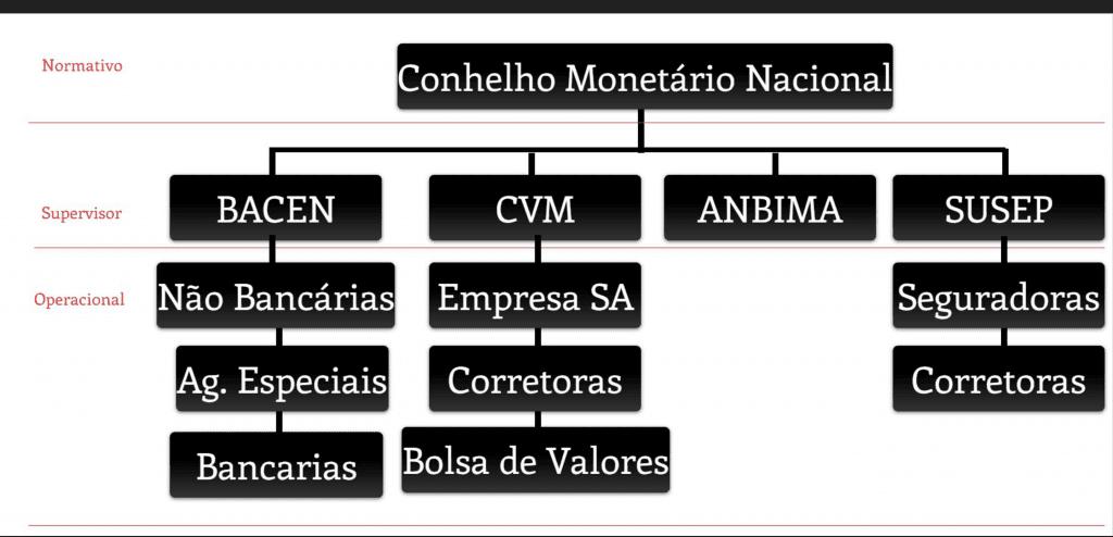 Organograma Conselho Monetário Nacional