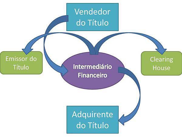 Sistemas e Câmaras de Liquidação