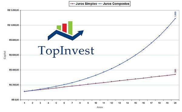 Restrições ao Investidor