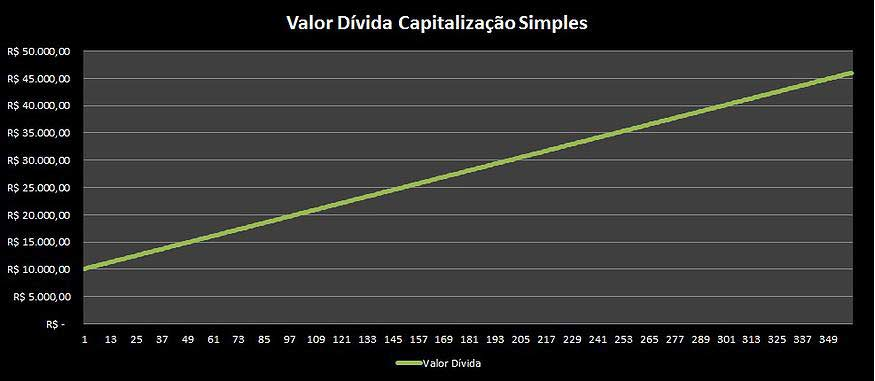 Capitalização Simples ou Capitalização Composta