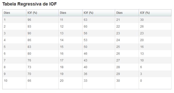 IOF (Imposto Sobre Operações Financeiras)