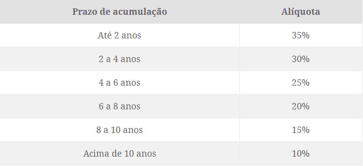 tabela regressiva VGBL