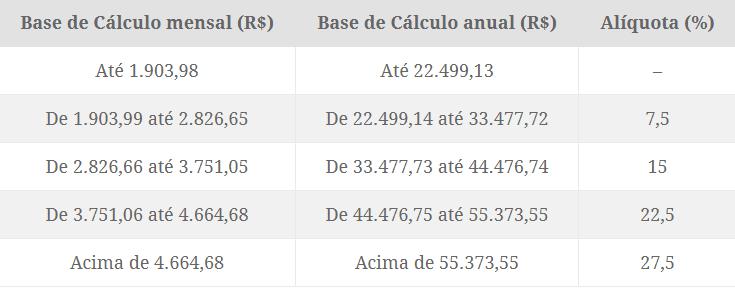tabela progressiva VGBL