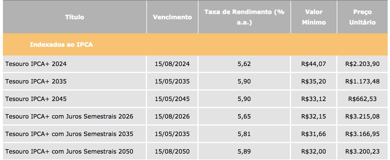 Tesouro IPCA: Com juros semestrais e sem juros semestrais
